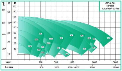 WDM GE GU 1800 RPM ECOFLUSA 1