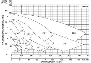 GOULDS CURVAS 1750 RPM ECF 1