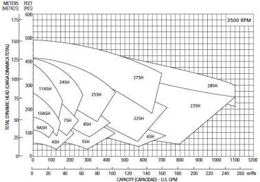 GOULDS CURVAS 3500 RPM ECF 1
