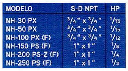 TABLA NH PX PS ECF