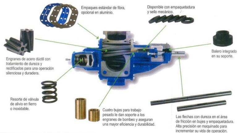 ECOFLUSA G-PUMPS 3000 DESPIECE ECF