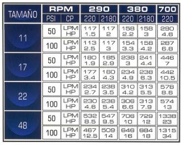 ECOFLUSA G-PUMPS SERIE 3000 CUADRO 2 ECF