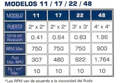 ECOFLUSA G-PUMPS SERIE 3000 CUADRO ECF