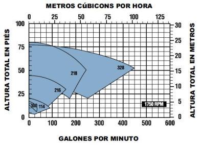 ECOFLUSA SANITARIAS CURVA 1750 RPM