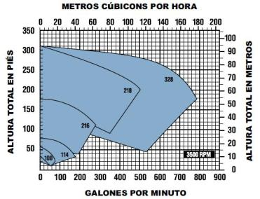 ECOFLUSA SANITARIAS CURVA 3500 RPM