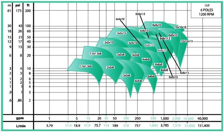 ECOFLUSA WDM VERTICAL EN LINEA IVP CURVA 1200 RPM