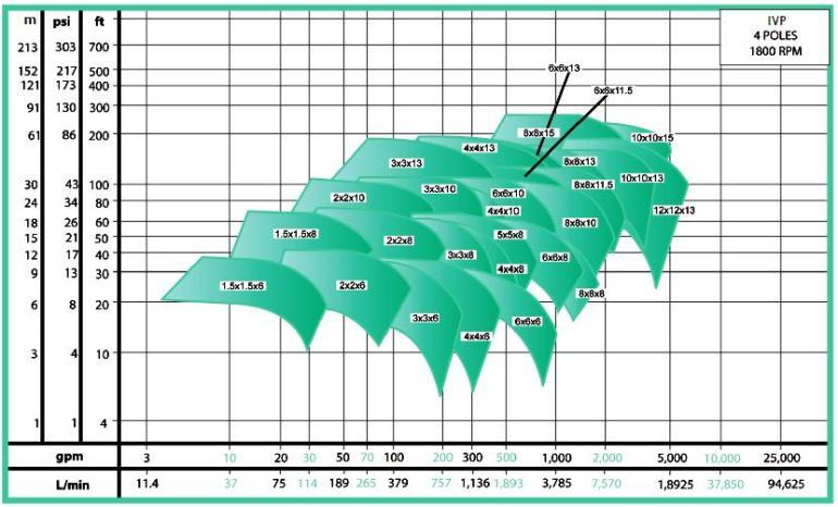 ECOFLUSA WDM VERTICAL EN LINEA IVP CURVA 1800 RPM