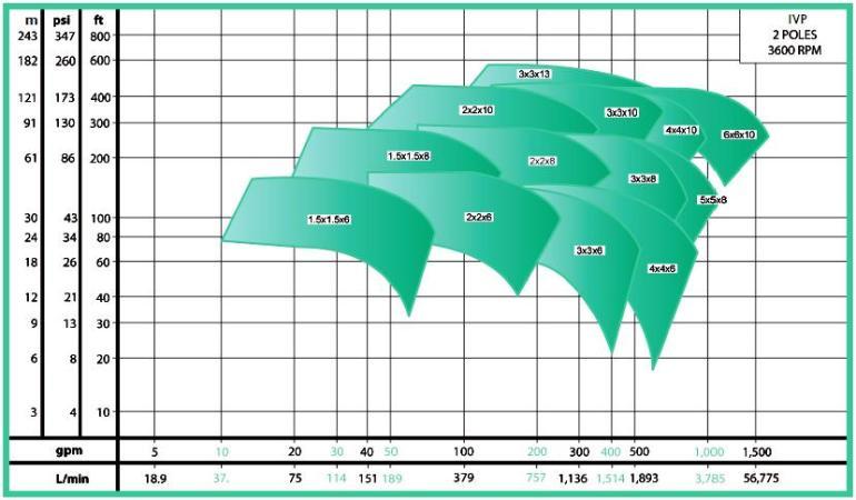 ECOFLUSA WDM VERTICAL EN LINEA IVP CURVA 3500 RPM