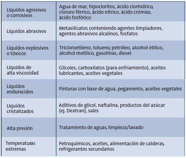 ECOFLUSA GRUNDFOS CR TABLA QUIMICA