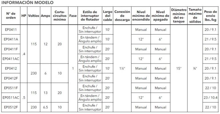 GOULDS 3871 TABLA DE MODELOS ECF