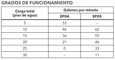 GOULDS 3871 TABLA DE RENDIMIENTO ECF