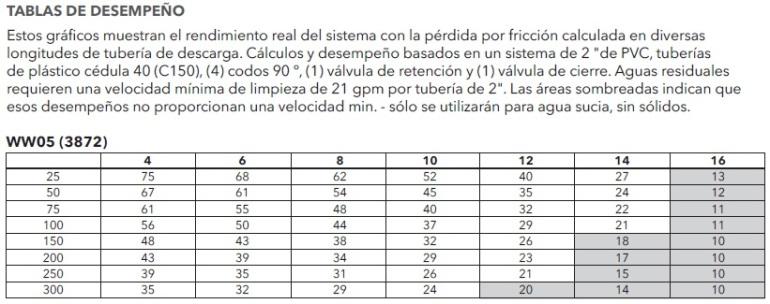 GOULDS 3872 TABLA DE RENDIMIENTO ECF