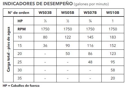 GOULDS 3886 TABLA DESEMPEÑO ECF