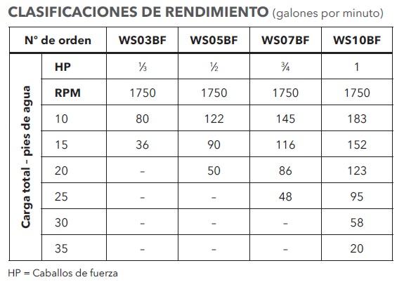 GOULDS 3887 BF TABLA REENDIMIENTO ECF