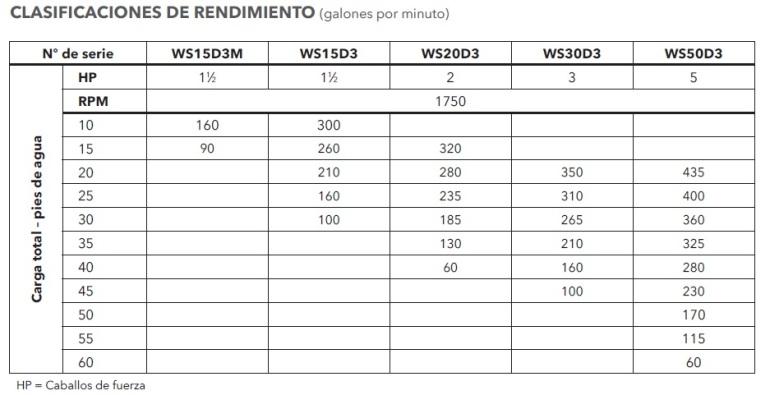 GOULDS 3888D3 RENDIMIENTOS ECF