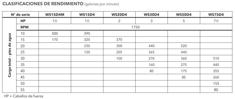 GOULDS 3888D4 TABLA DE RENDIMIENTO ECF