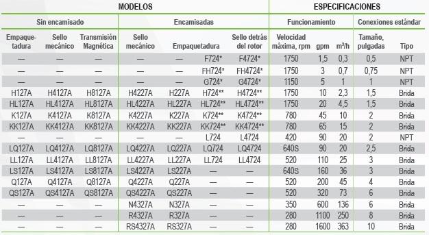 VIKING SERIE UNIVERSAL 316SS TABLA ECOFLUSA