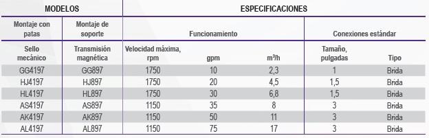 VIKING SERIE VELOCIDAD DE MOTOR ACERO INOXIDABLE 316 TABLA ECOFLUSA