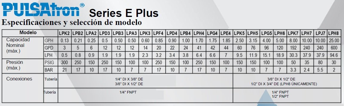 PULSATRON E PLUS TABLA RENDIMIENTO ECF