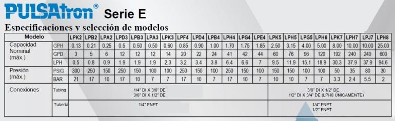 PULSATRON E TABLA RENDIMIENTO ECF
