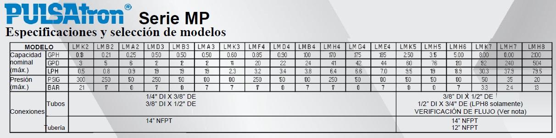 PULSATRON MP TABLA RENDIMIENTO ECF